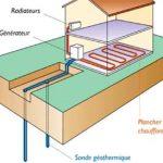 Installation pompe à chaleur géothermique
