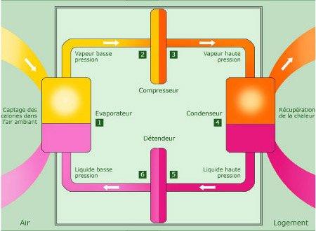 Pompe à chaleur comparatif marque