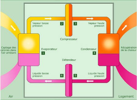 Radiateur soufflant pompe a chaleur