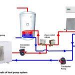 Prix pompe a chaleur haute temperature airwell