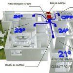 Installation chauffage pompe à chaleur air air