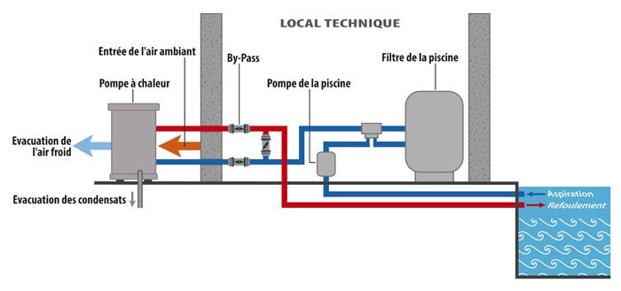 Schéma de raccordement hydraulique pompe à chaleur piscine