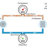 Pompe a chaleur air eau consommation electrique