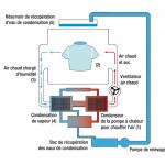 Difference entre un seche linge a condensation et pompe a chaleur