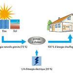 Pompe a chaleur économie d'énergie