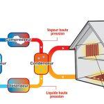 Schéma de principe pompe à chaleur