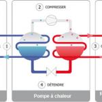 Schema de la pompe a chaleur